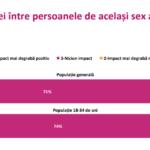sondaj accept impact